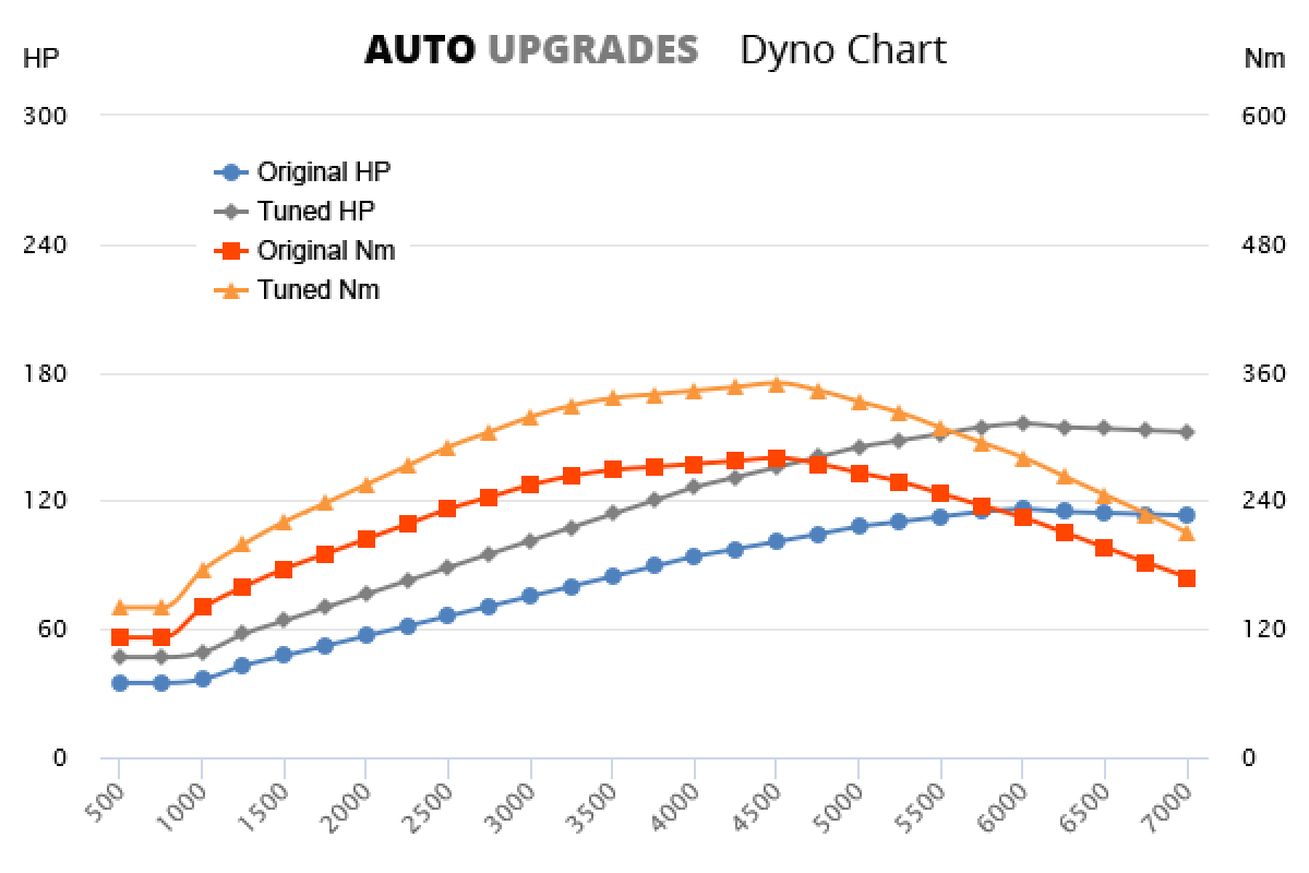 2002-2012 2.5 TDI +35HP +70Nm