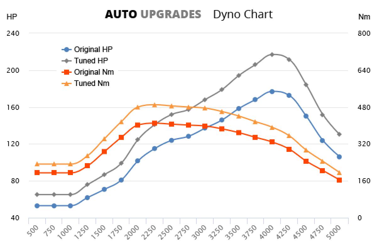 2015- 2.2L Diesel Turbo +40Hp +80Nm