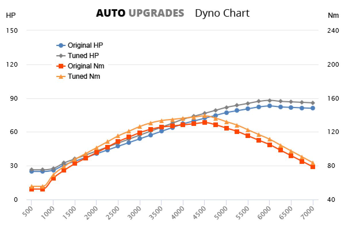 2005-2012 1.4 +5HP +8Nm