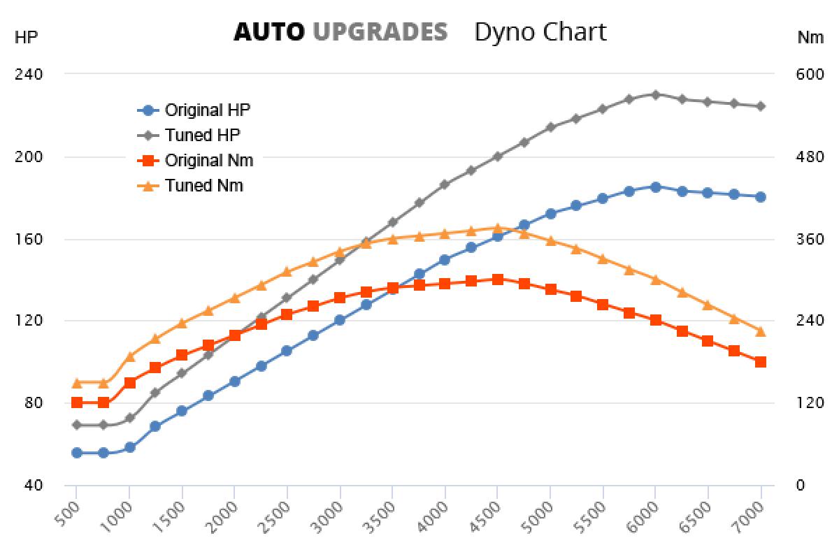 2015-2016 SLK200  +45HP +75Nm