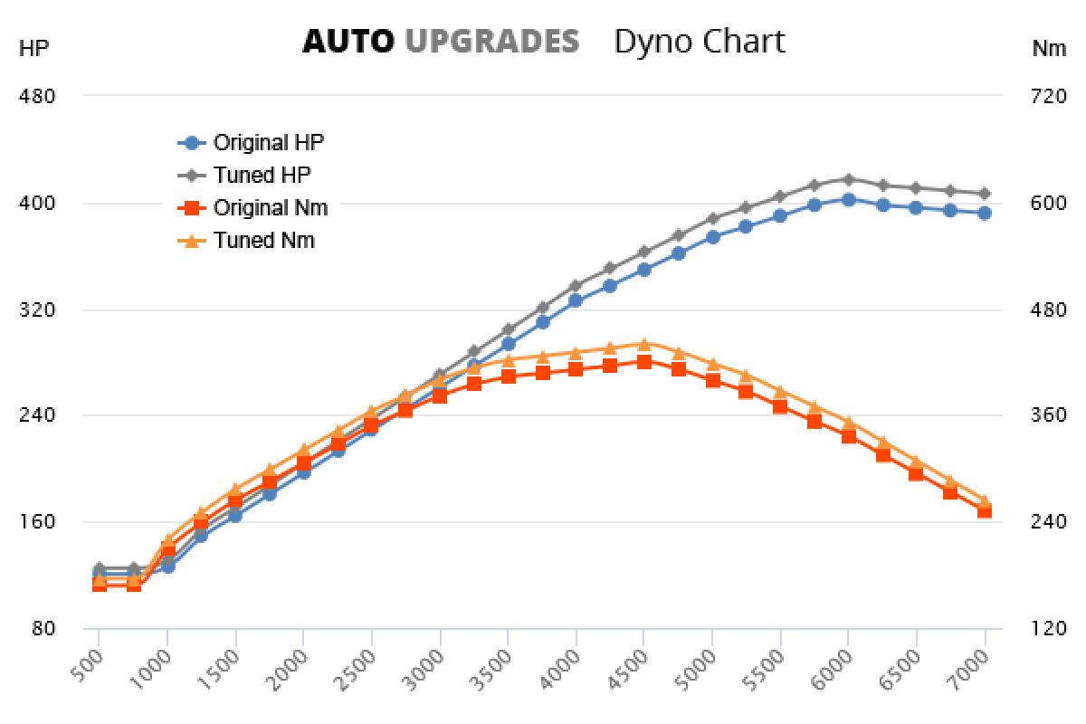 2005-2008 (997) Speedstar +20HP +25Nm
