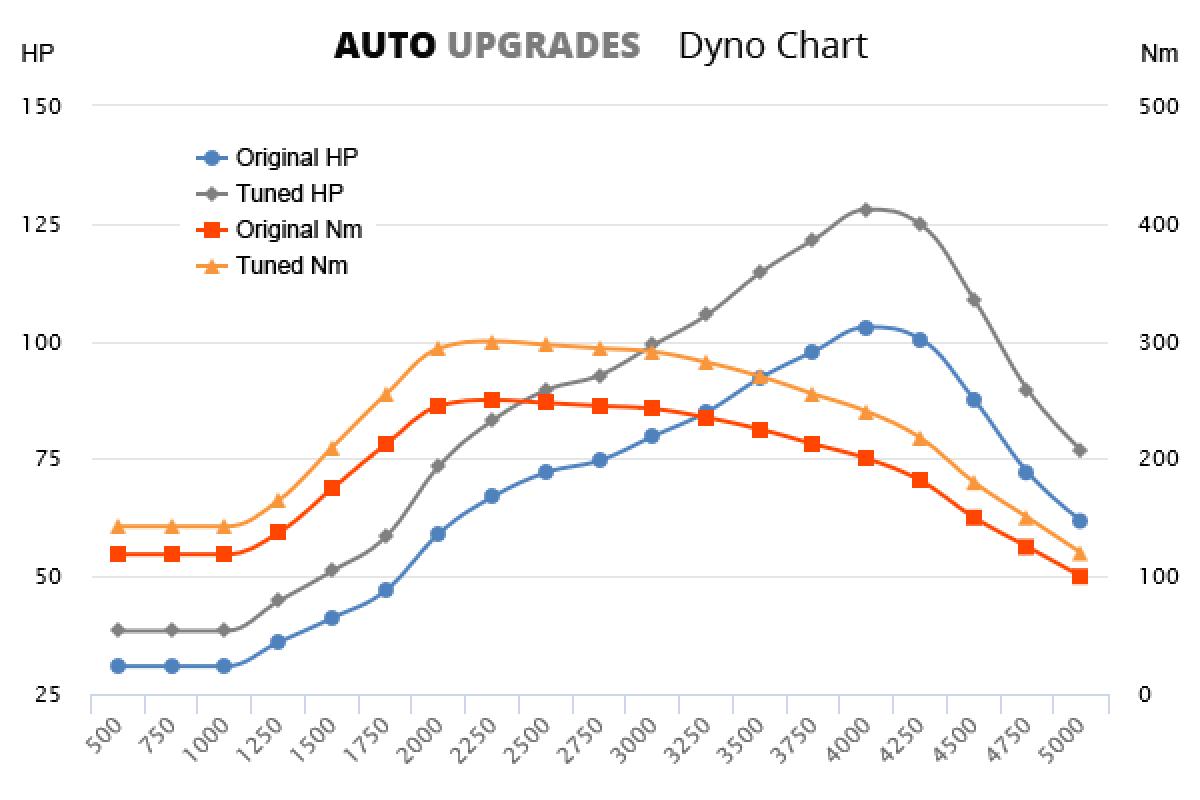 2009–2012 1.6 TDI 77kW +25HP +50Nm