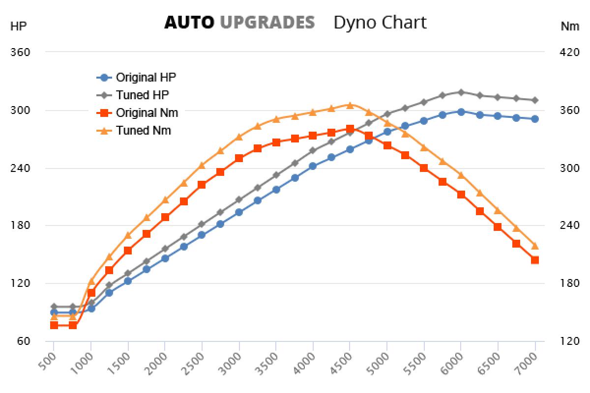 2009-2012 (987) Boxster R 3.4L +19HP +31Nm