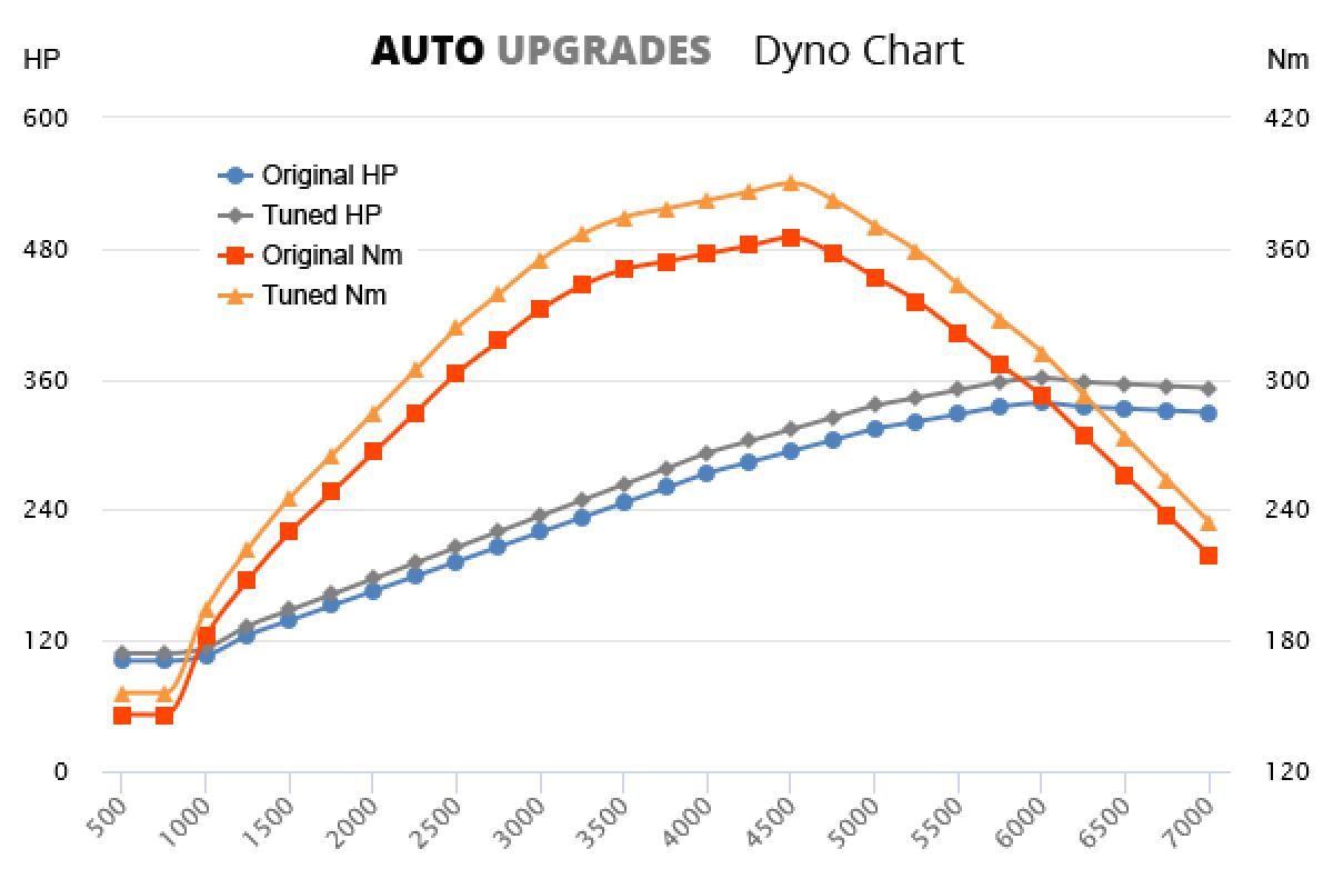 2004-2009 4.5 VK45DE +25HP +20Nm