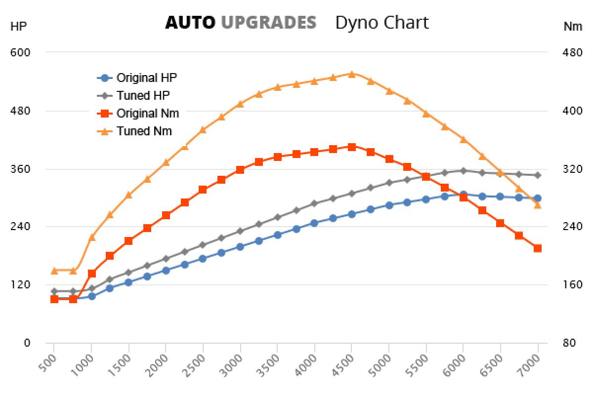 2010-2013 135i +49HP +100Nm