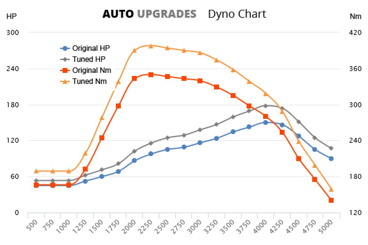 2012- 2.3  HDi 150 +28HP +48Nm