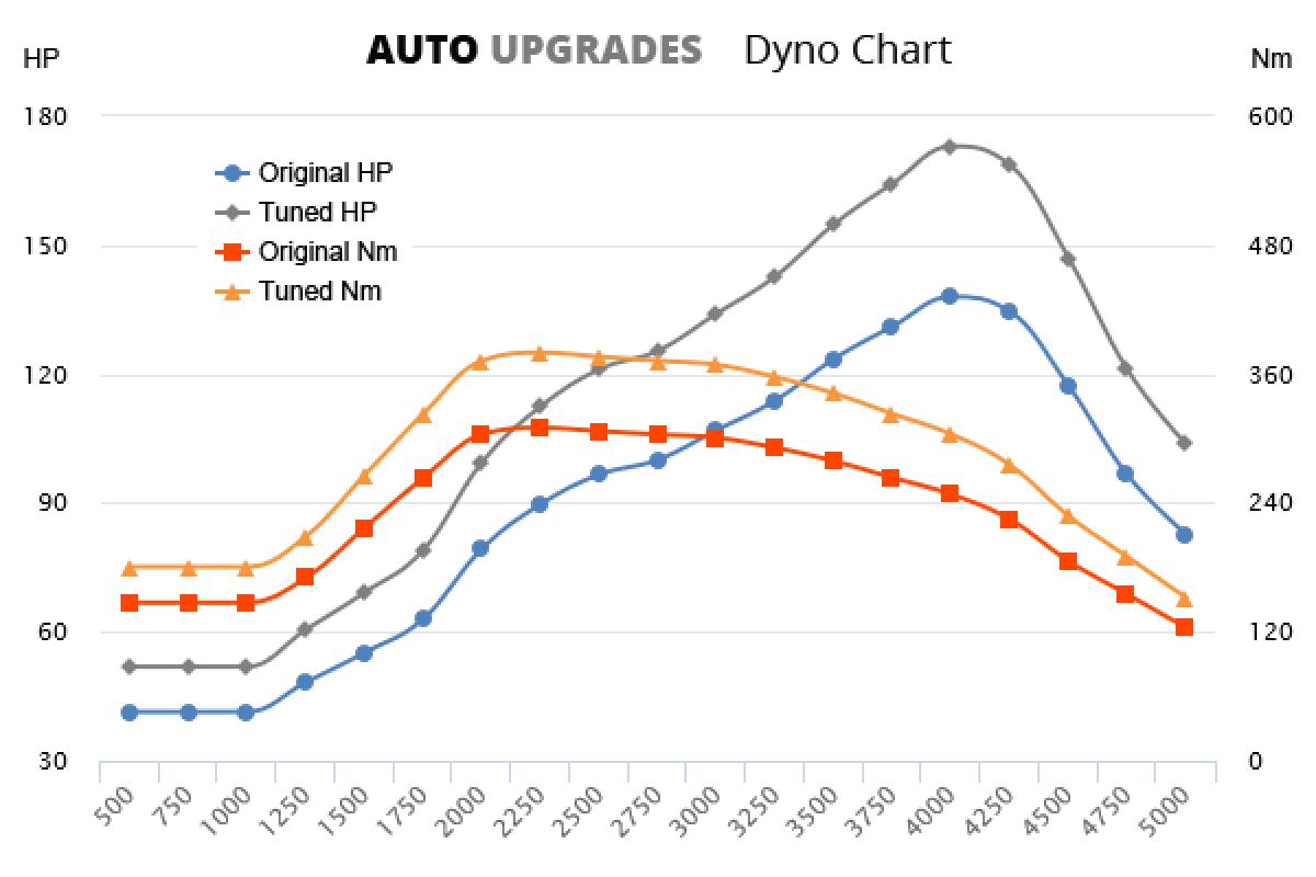 2007-2012 2.0 DI-D +35HP +70Nm