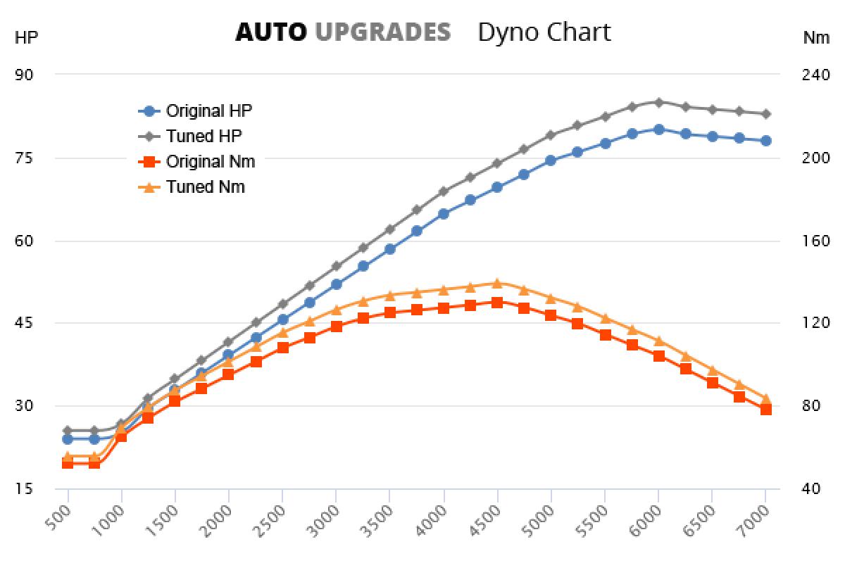 2004-2013 1.4 +5HP +9Nm