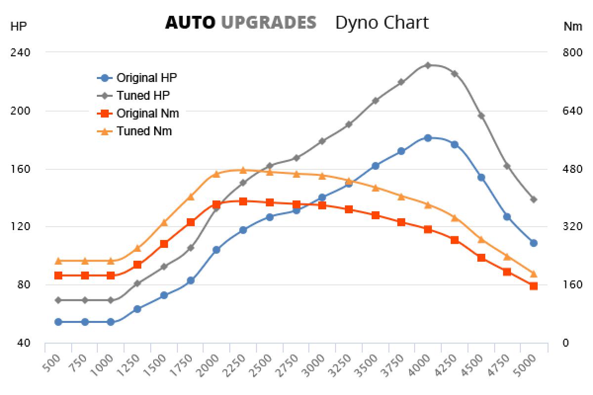 1999-2002 330d +50HP +85Nm