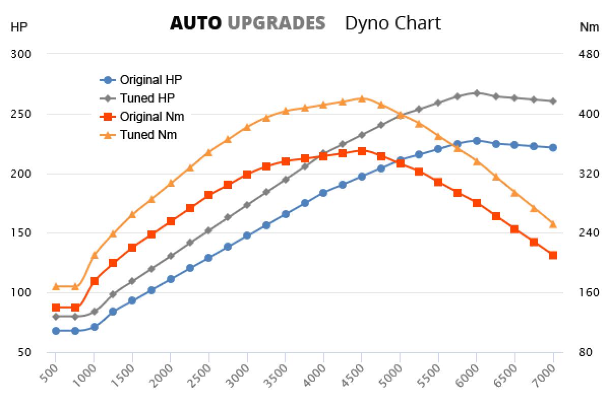 2004-2008 GTI 227bhp +40HP +70Nm