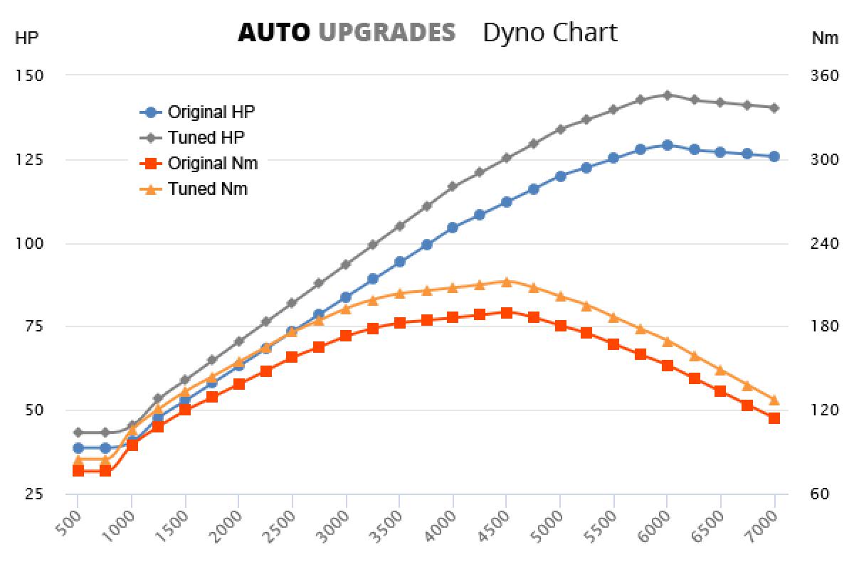 2001-2007 C180 +15HP +22Nm