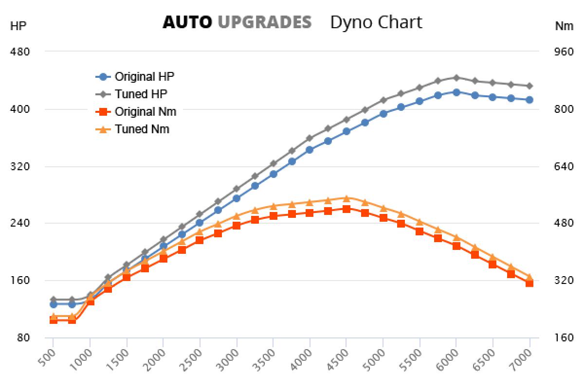 2012- Panamera GTS 4.8L V8 +20HP +30Nm