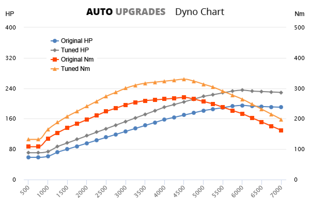 1997-2000 2.4T +40HP +60Nm