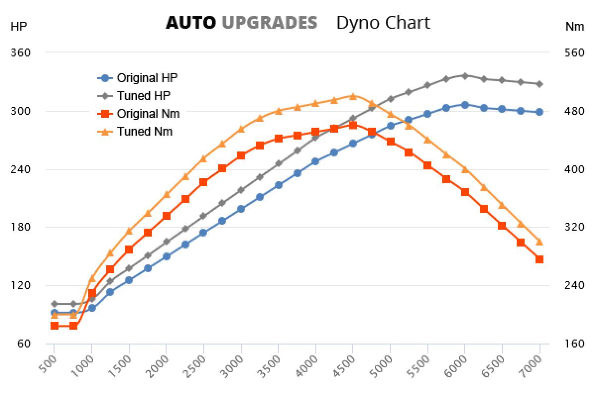 1997-2009 G500 +22HP +40Nm
