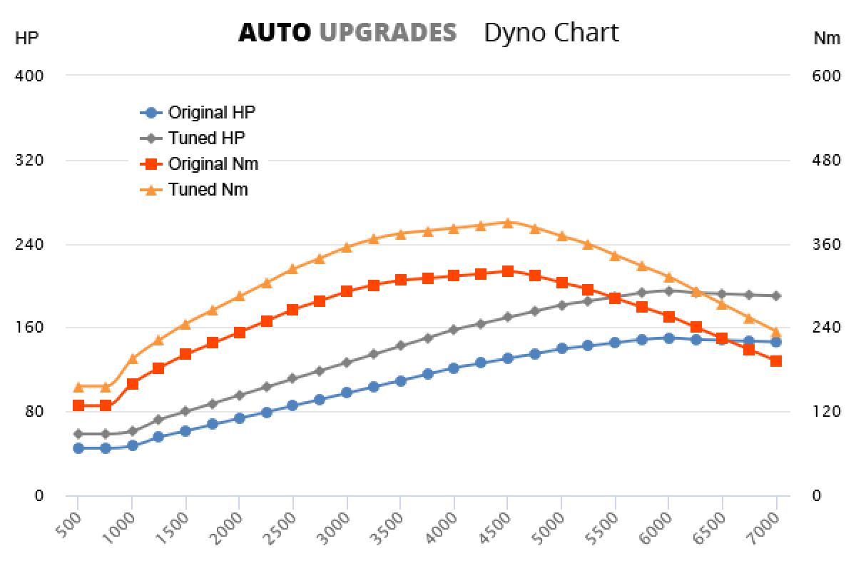 2013- 2.0 TDI 150bhp +45HP +70Nm