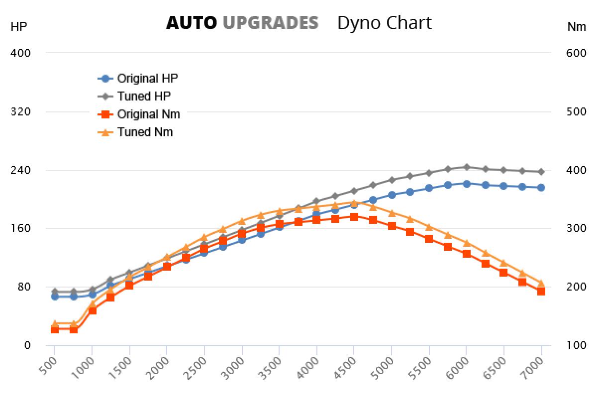 2000-2003 3.2 V6 +22HP +24Nm