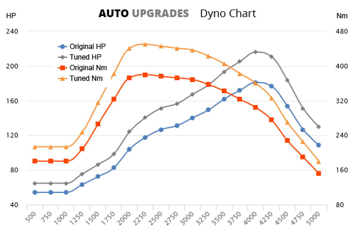 2013–2014  2.0 TDI 135kW +35HP +70Nm