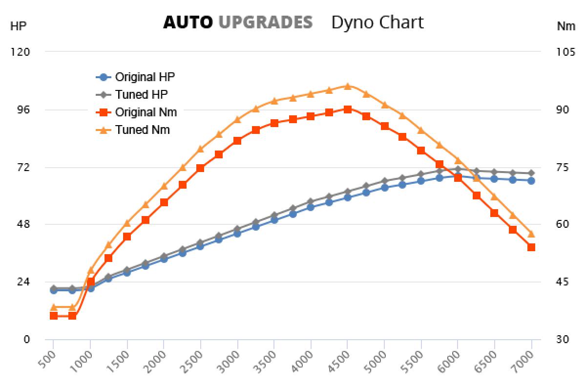 1999-2008 1.0 +5HP +8Nm