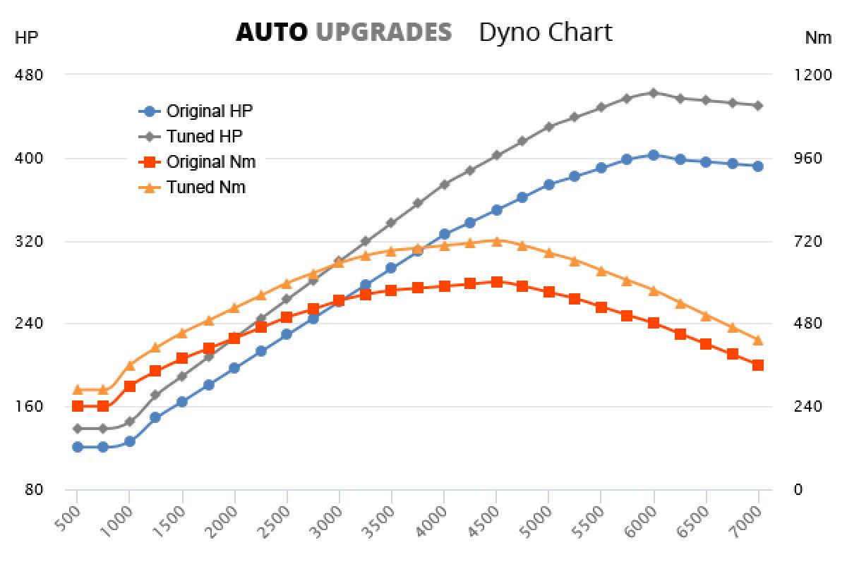 2011-2016 E500 +60HP +120Nm