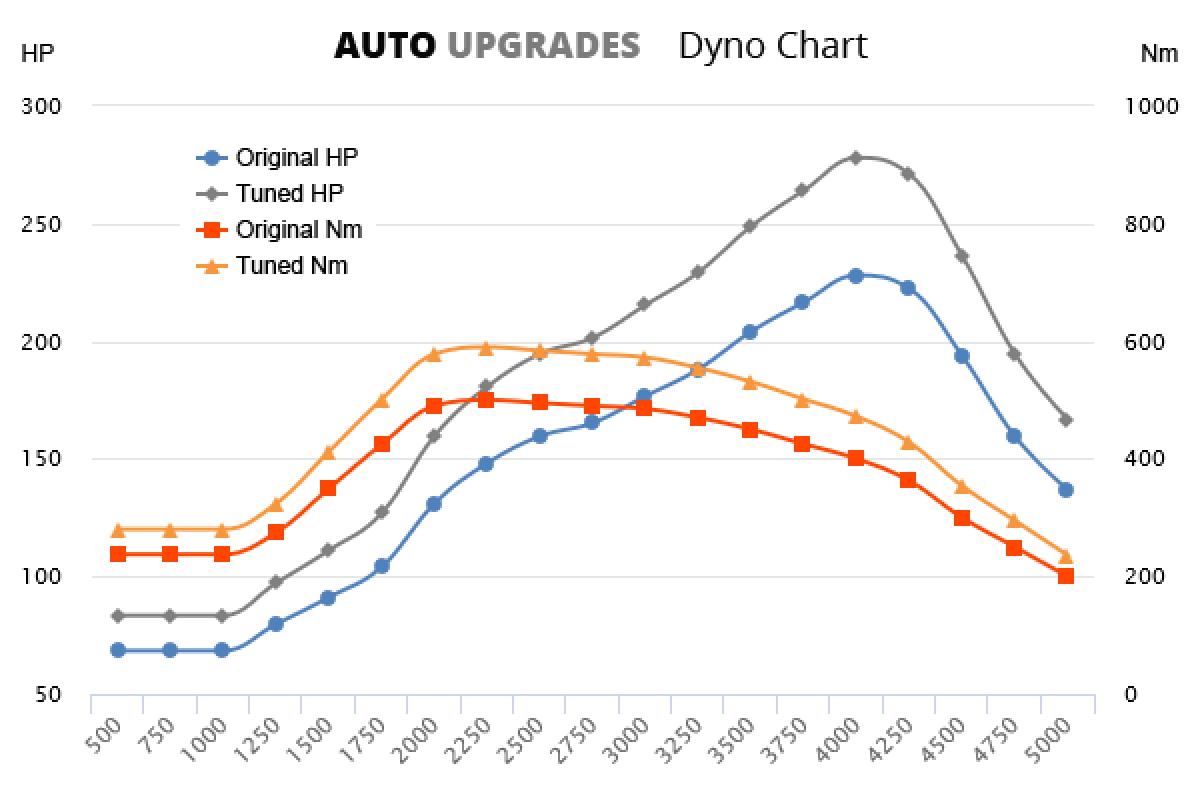 2005-2007 530d +50HP +90Nm
