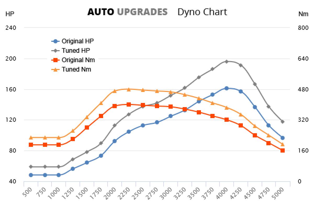 2004-2007 2.8 CRD 161bhp +35HP +80Nm