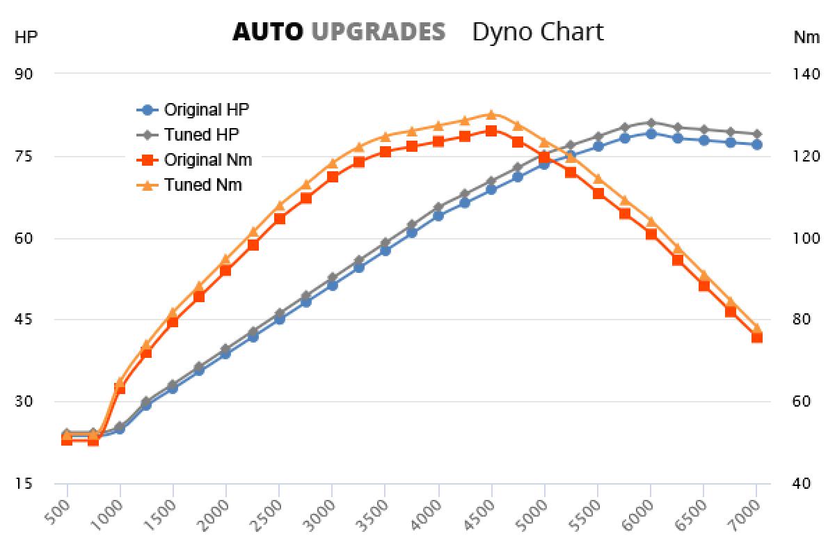 2004-2010 1.4 +2HP +4Nm