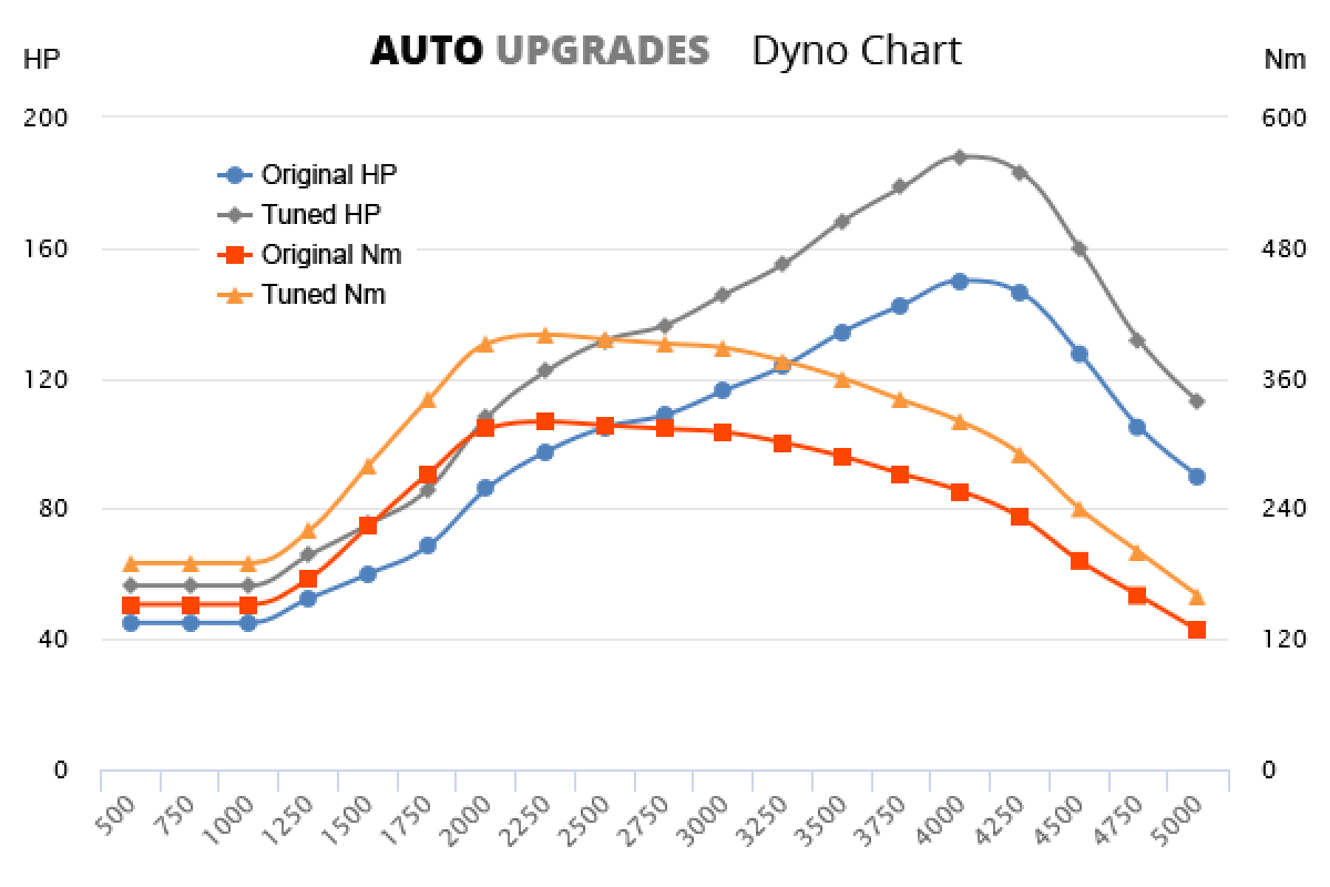 2005-2012 1.9 TDI 150bhp +38HP +80Nm