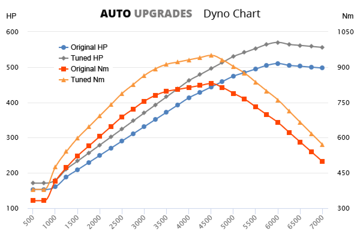 2006-2013 S600 +60HP +120Nm