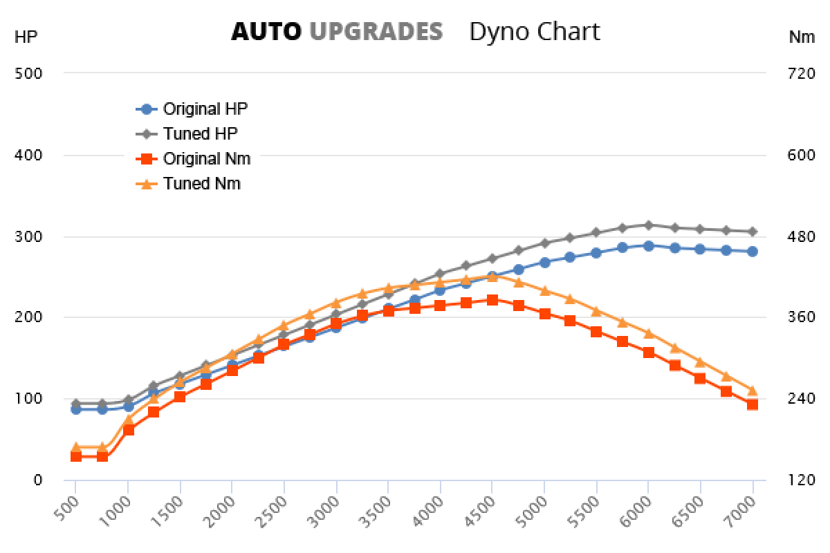 2007- 4.7 VVT-i V8 +25HP +35Nm