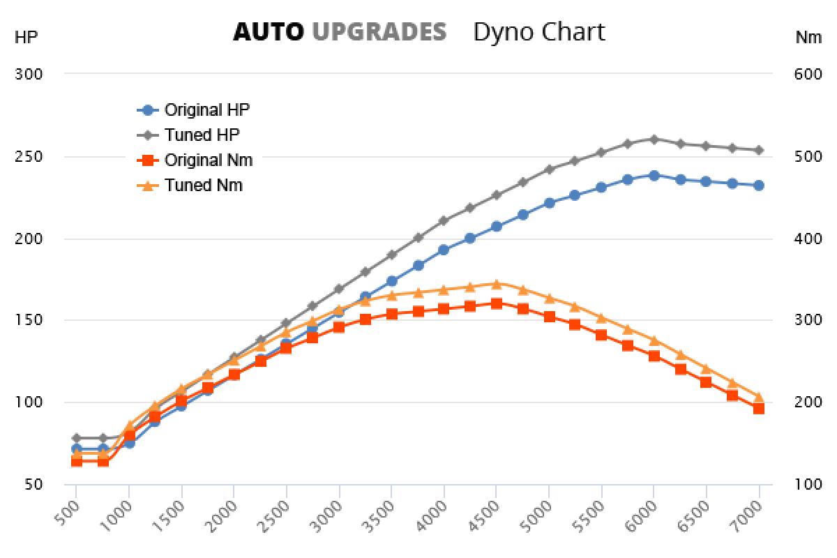 2002-2006 Touareg 3.2 V6 +22HP +24Nm
