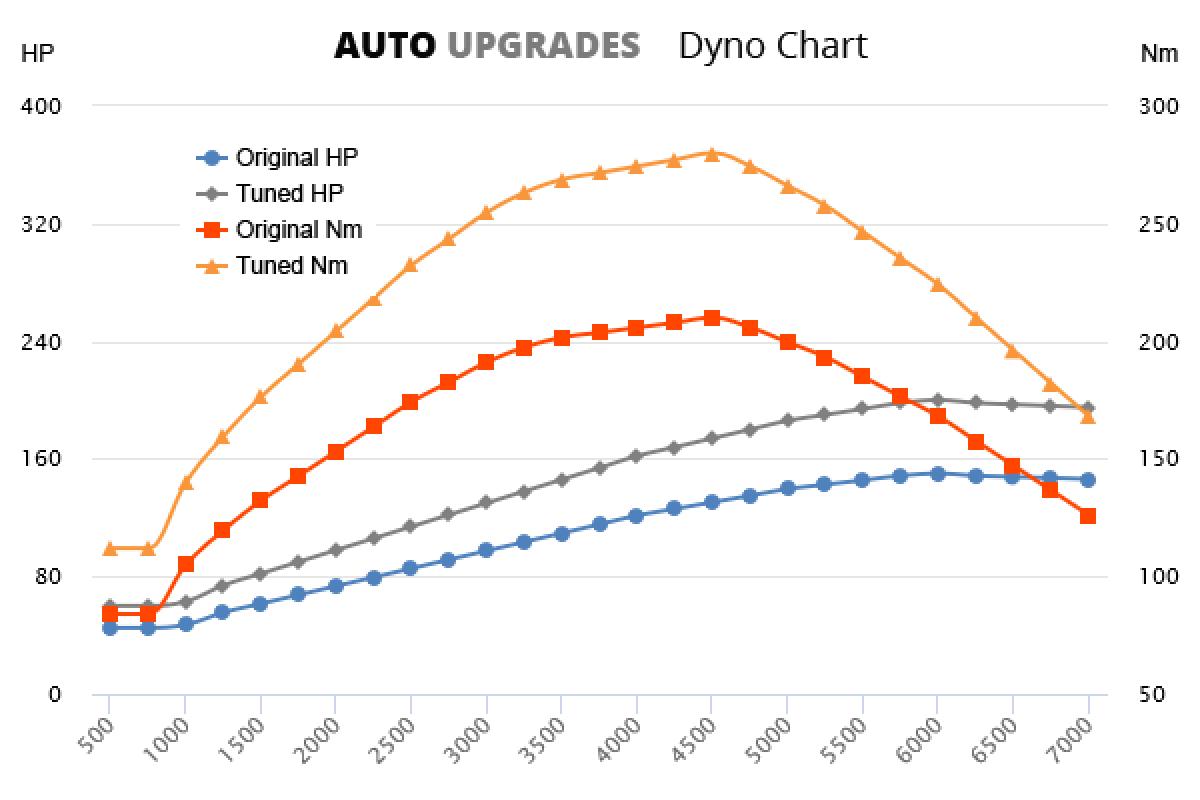 1998-2010 1.8 T +50HP +70Nm