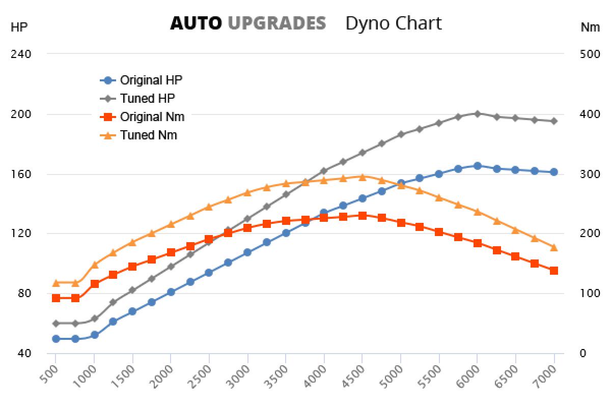 1998-2005 2.0T +35HP +65Nm