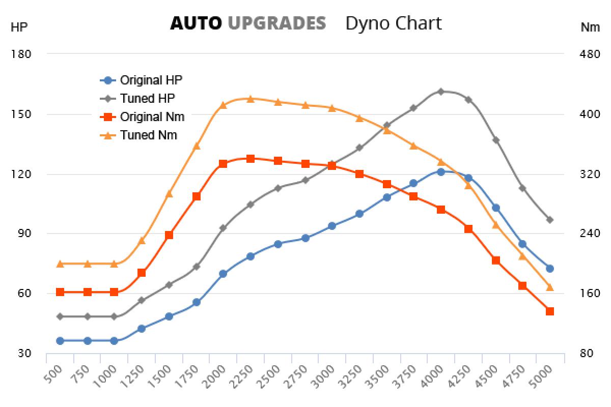 2010–2016 Amarok 2.0 TDI 90kW +40HP +80Nm