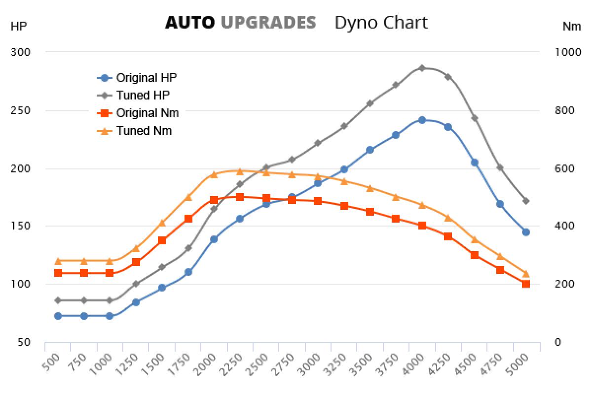 2012–2015 3.0 TDI 180kW +45HP +100Nm