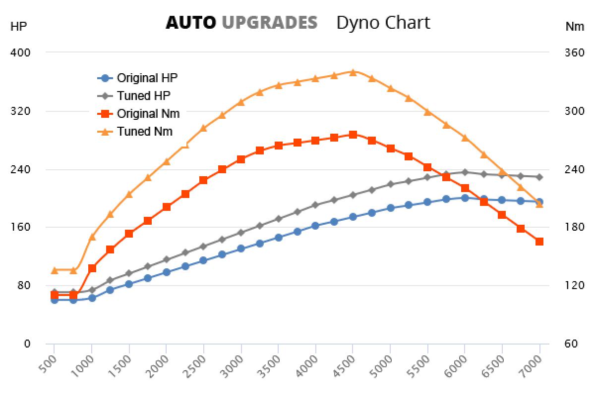 2010-2015 1.6 THP 200 +35HP +65Nm