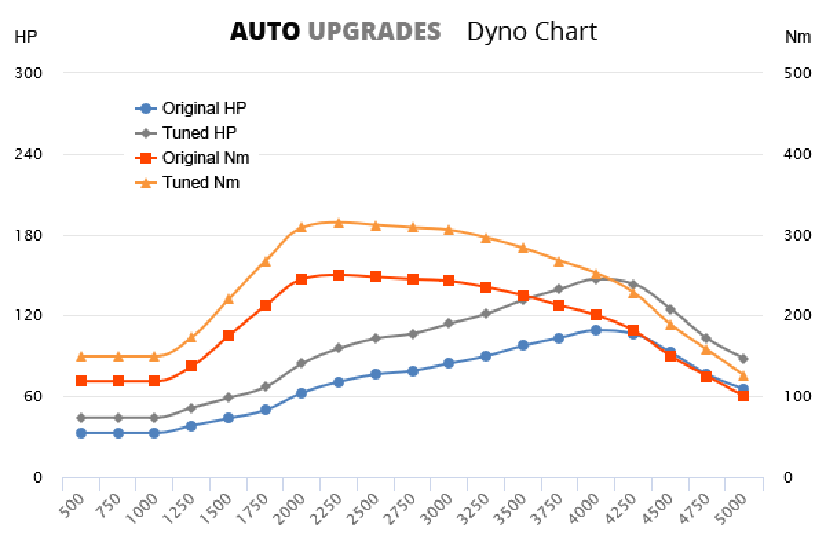 2000-2006 2.0 JTD 110 +38HP +65Nm