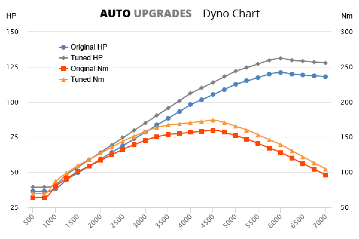 2007-2013 316i +10HP +14Nm