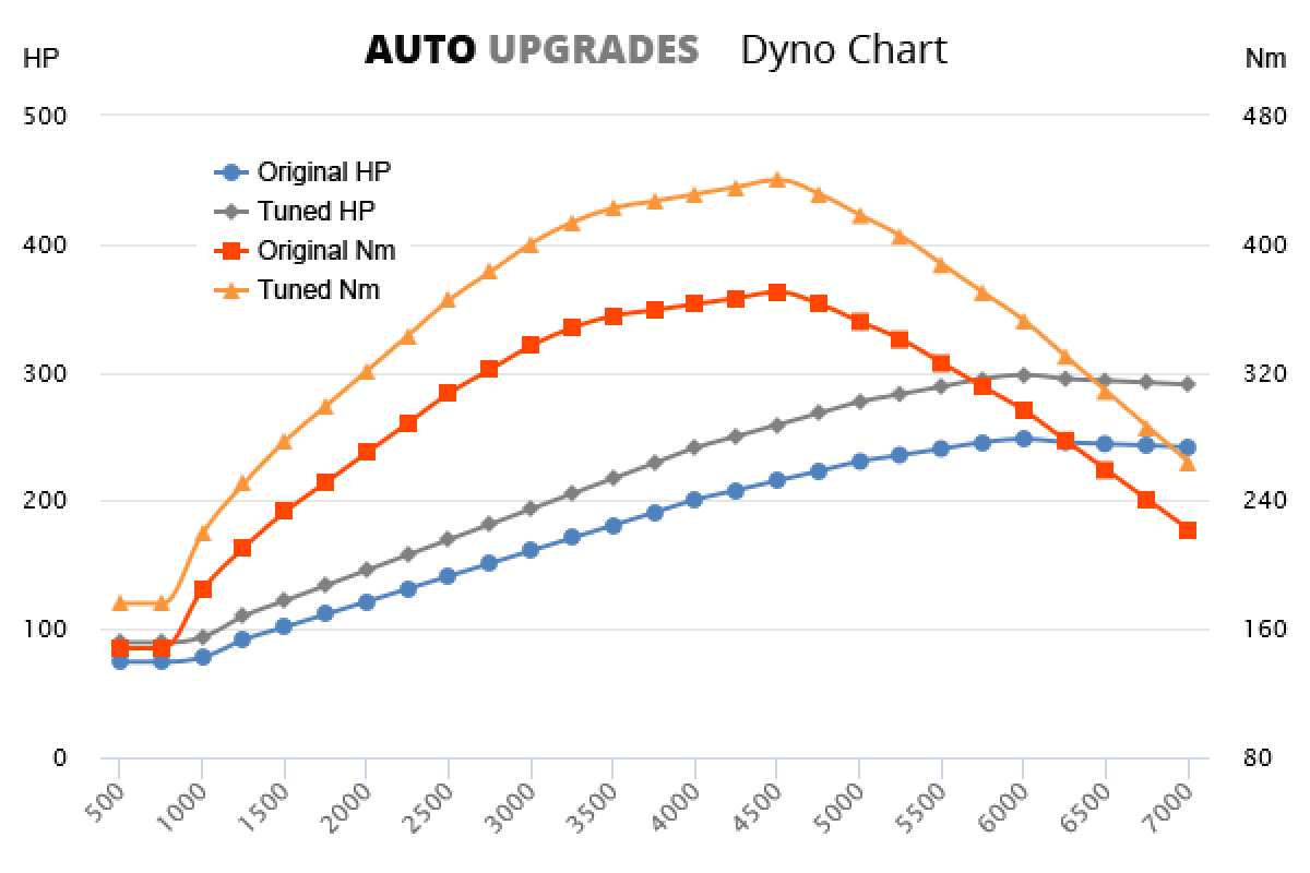2015-2018 2.0 TFSI 185kW +50HP +70Nm