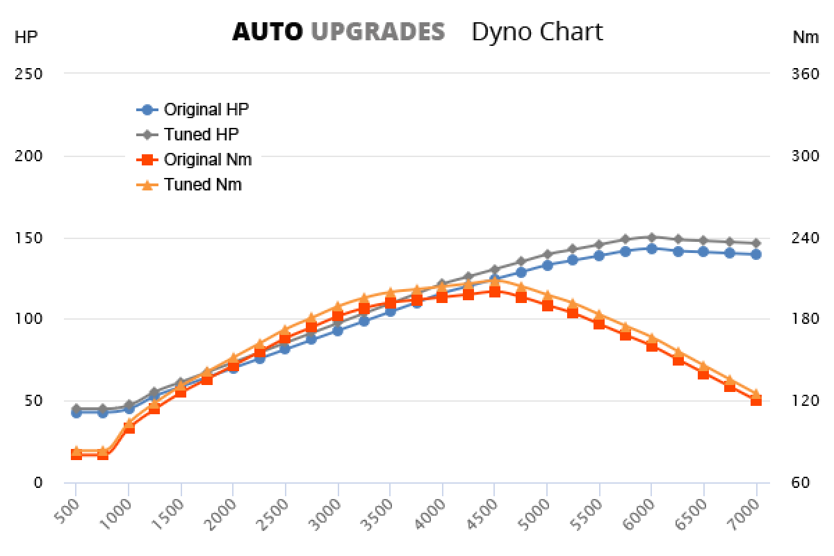 2001-2008 2.0 HPI +7HP +8Nm