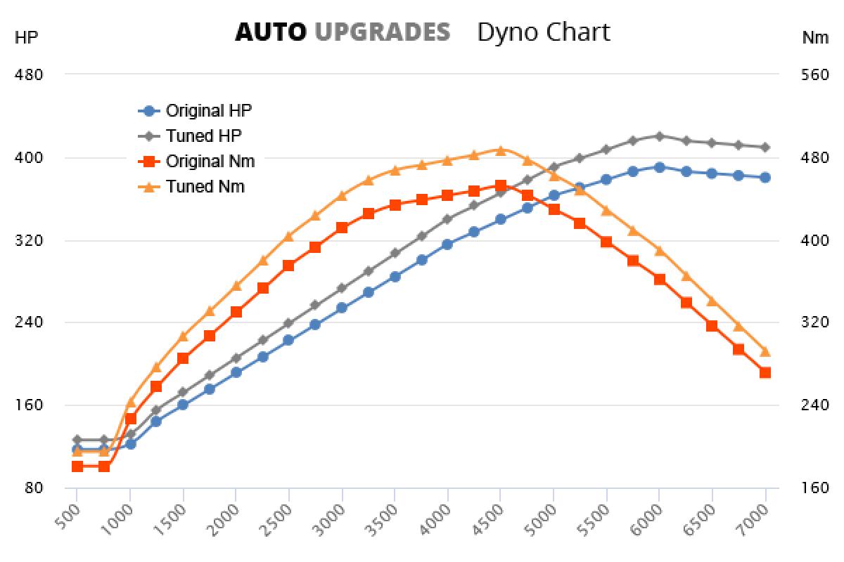 2001-2007 4200 GT +30HP +35Nm