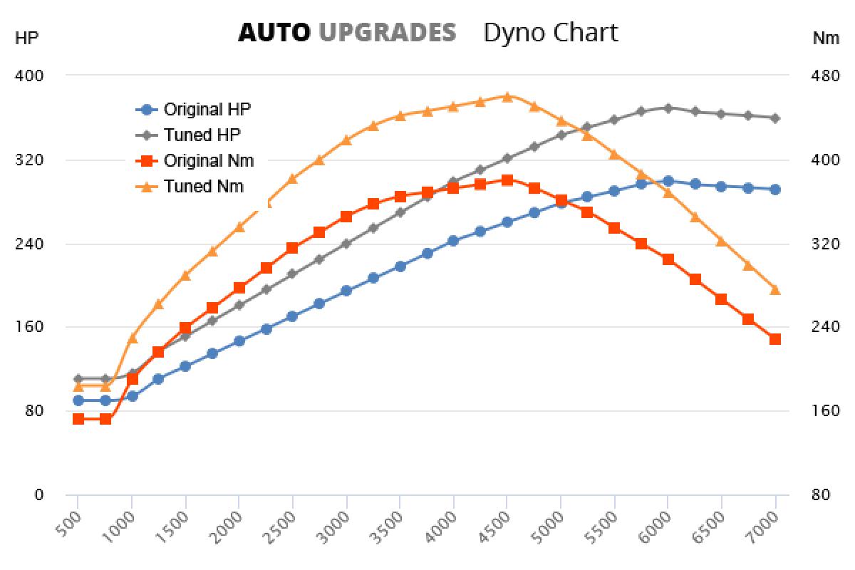 2016-2018 2.0 Turbo +70HP +80Nm