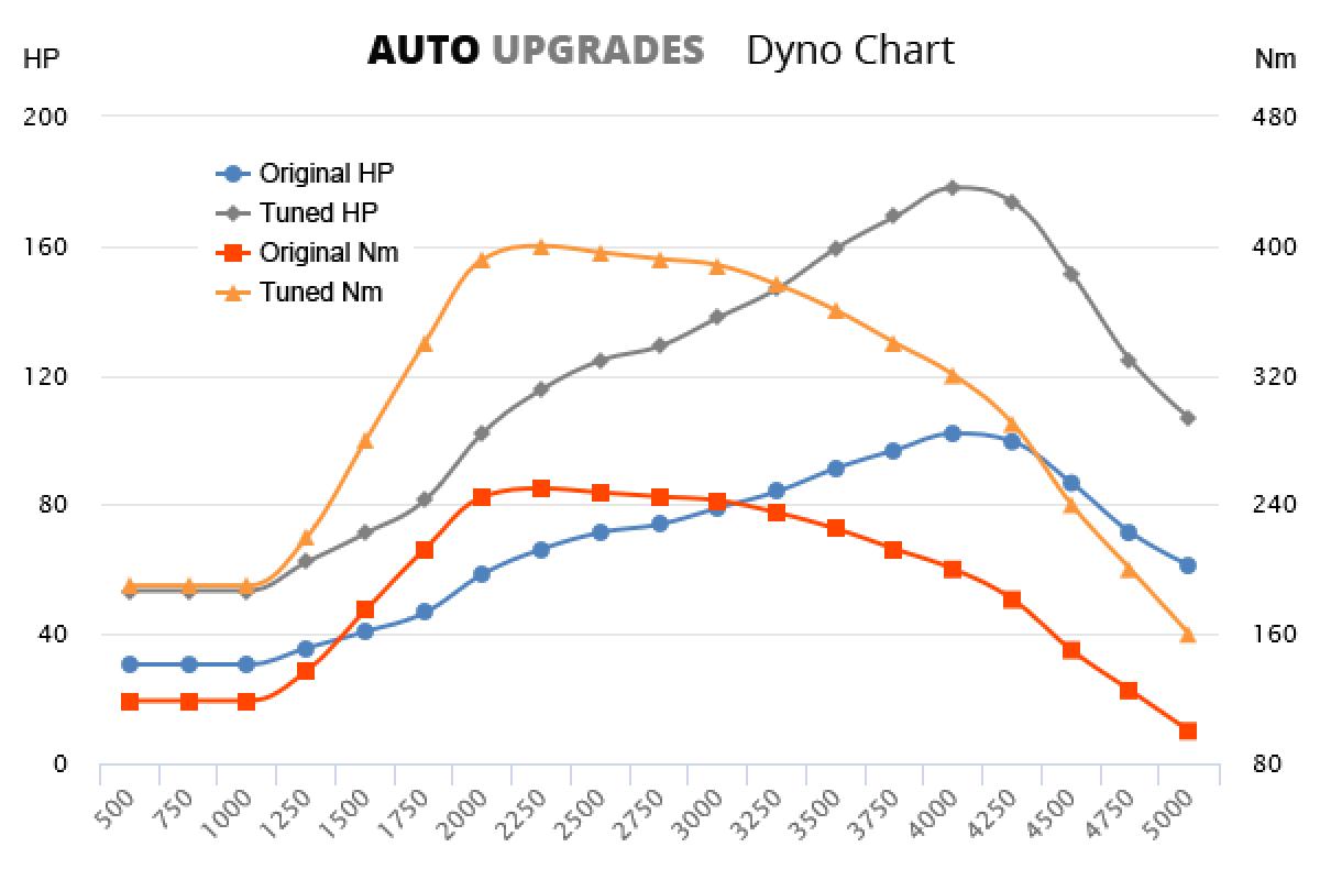 2009-2015 2.0 TDI 77KW TDI +76HP +150Nm
