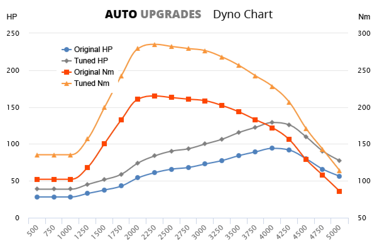 2000-2006 2.0 JTD 95 +35HP +70Nm