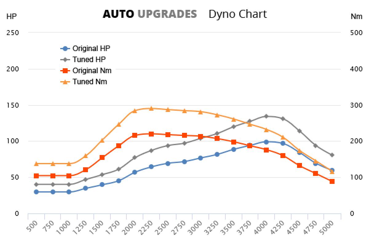 2001-2005 1.7 CTDi +35HP +70Nm