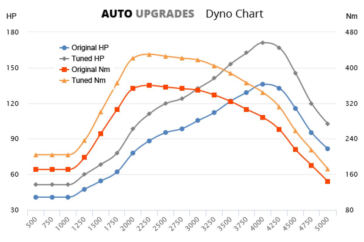 2009-2016 E200 CDI +35HP +70Nm