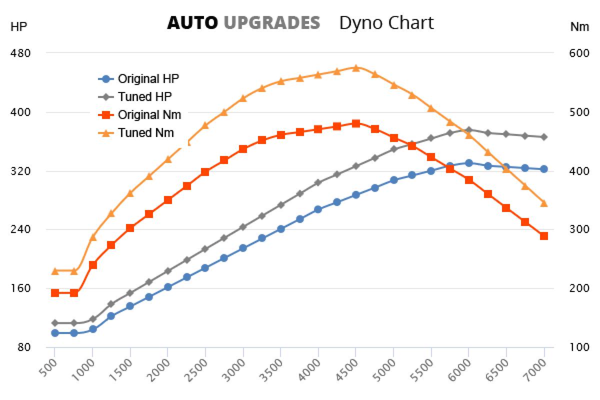 2013-2016 E400 +45HP +95Nm