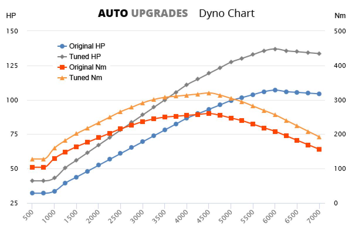 2012- A180 CDI +30HP +60Nm