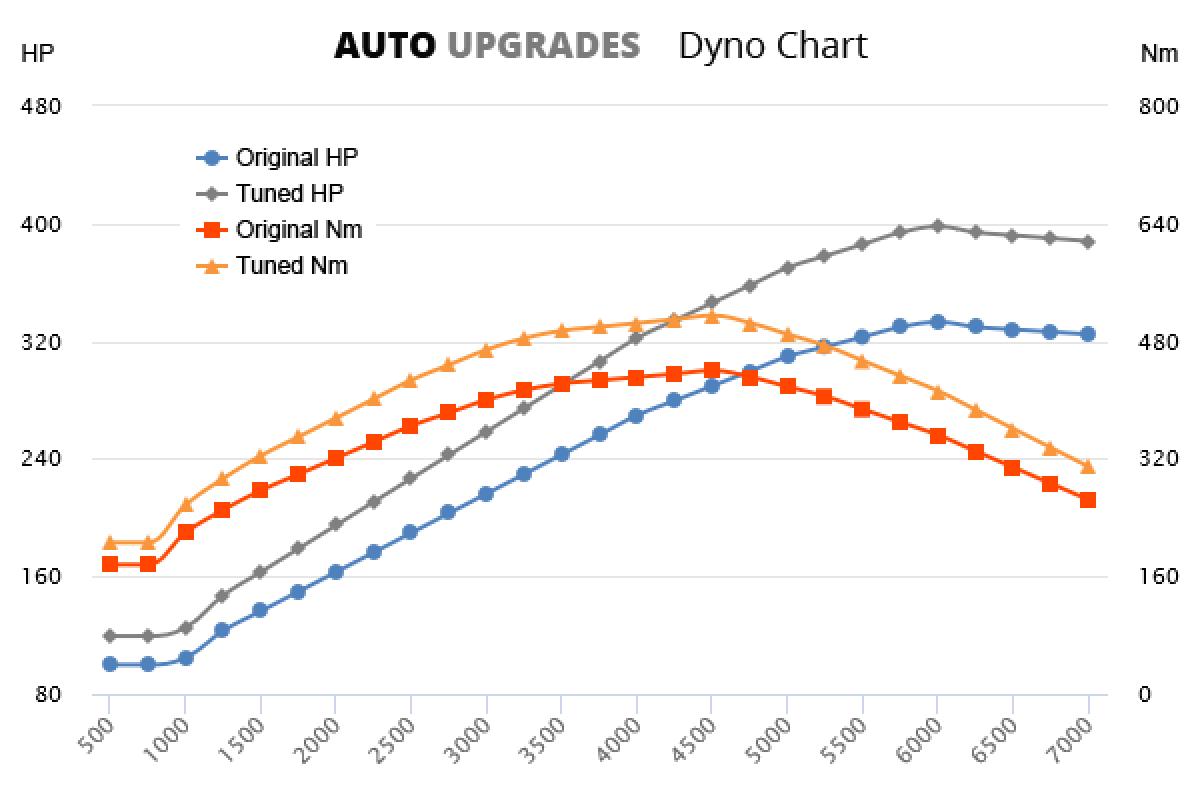 2015- 3.0 TFSI  +65HP +75Nm