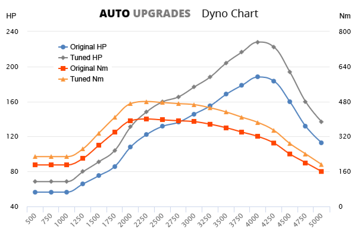 2008–2011 2.7 TDI +40HP +80Nm