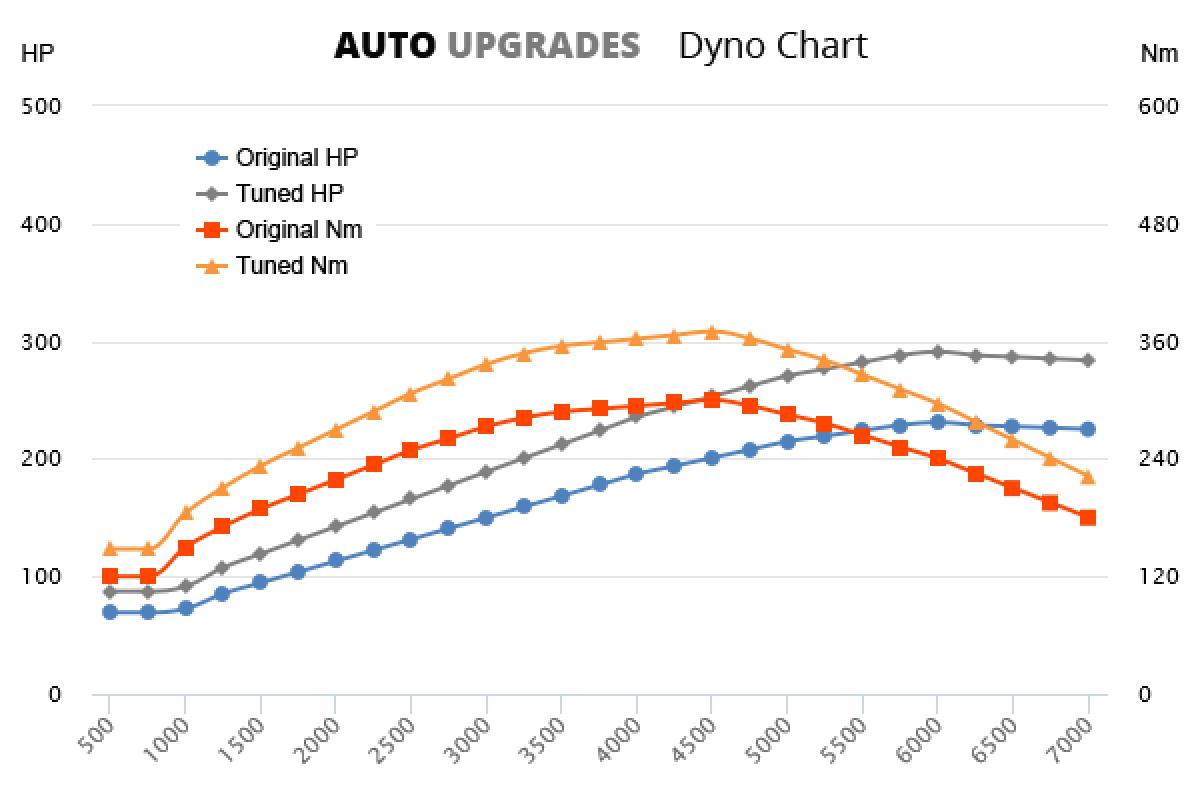 2009-2012 GTI 231bhp +60HP +70Nm